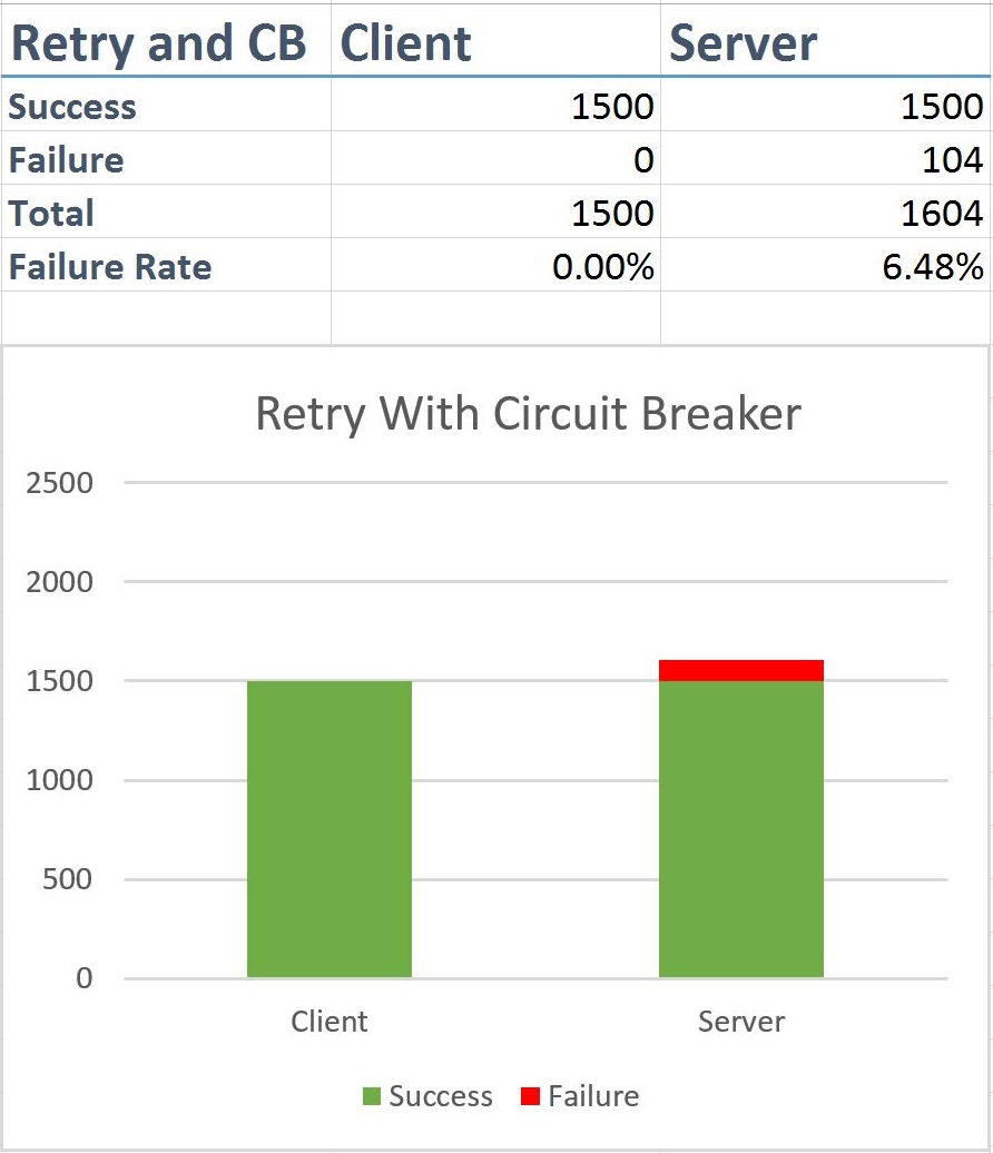 Retry Circuit Breaker Tests