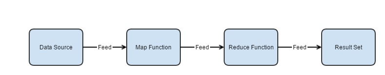 Map-Reduce Process