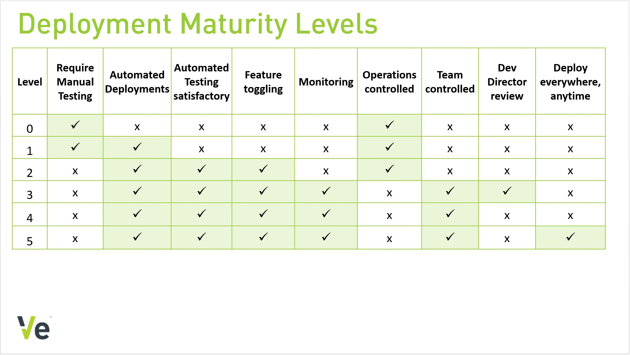 Deployment Maturity Levels