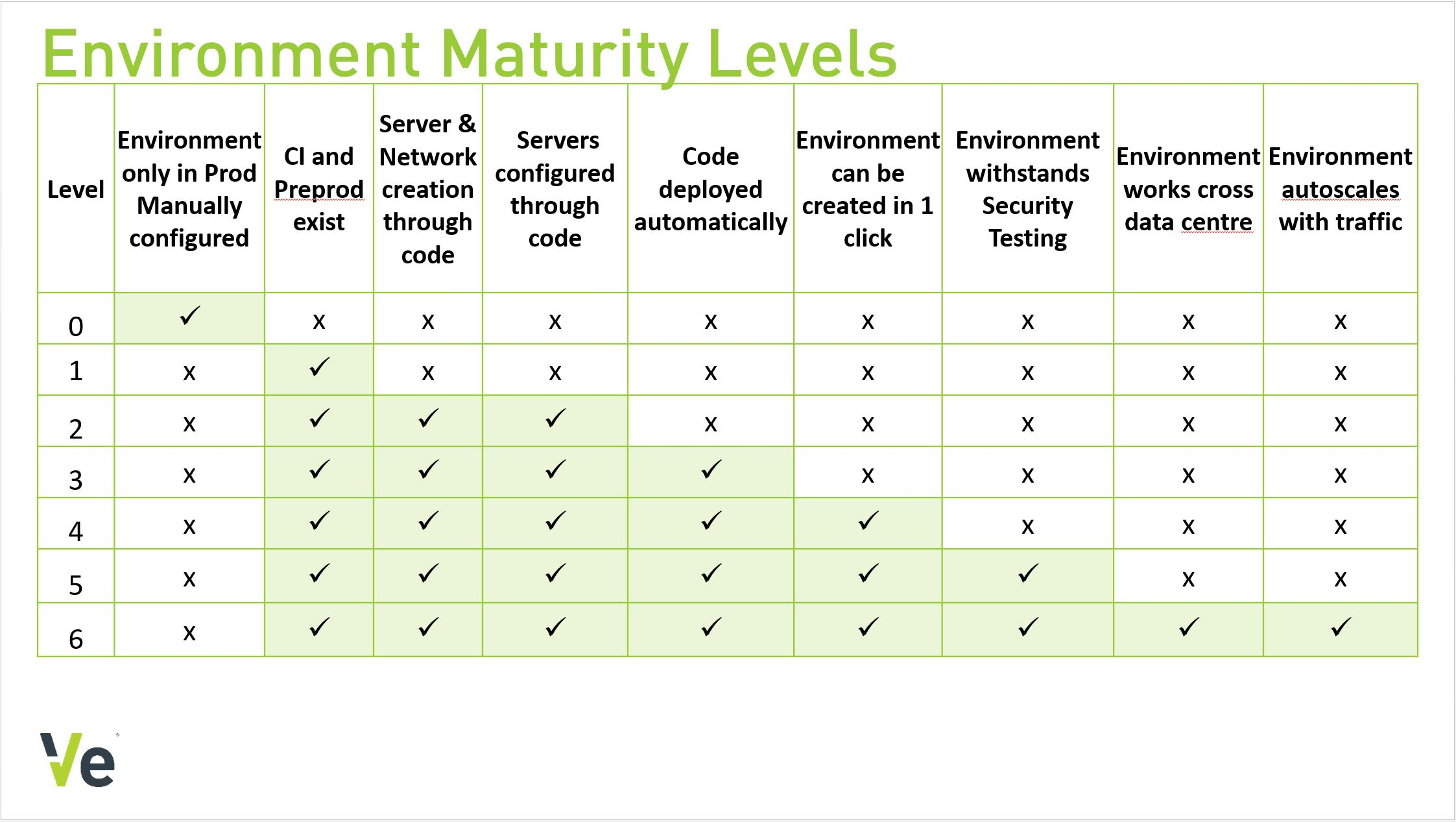 Environment Maturity Levels
